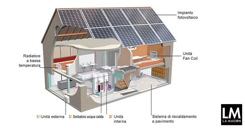 Domotica e fotovoltaico risparmiare e ottimizzare energia - Progetto casa domotica ...